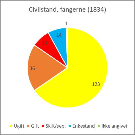 Cirkeldiagram der viser civilstanden for fanger i Viborg Tugthus i 1834.