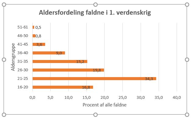 Tabel, der viser aldersfordelingen for faldne i 1. verdenskrig